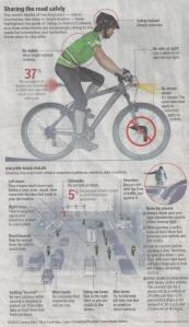 regole stradali per Bici a Boston